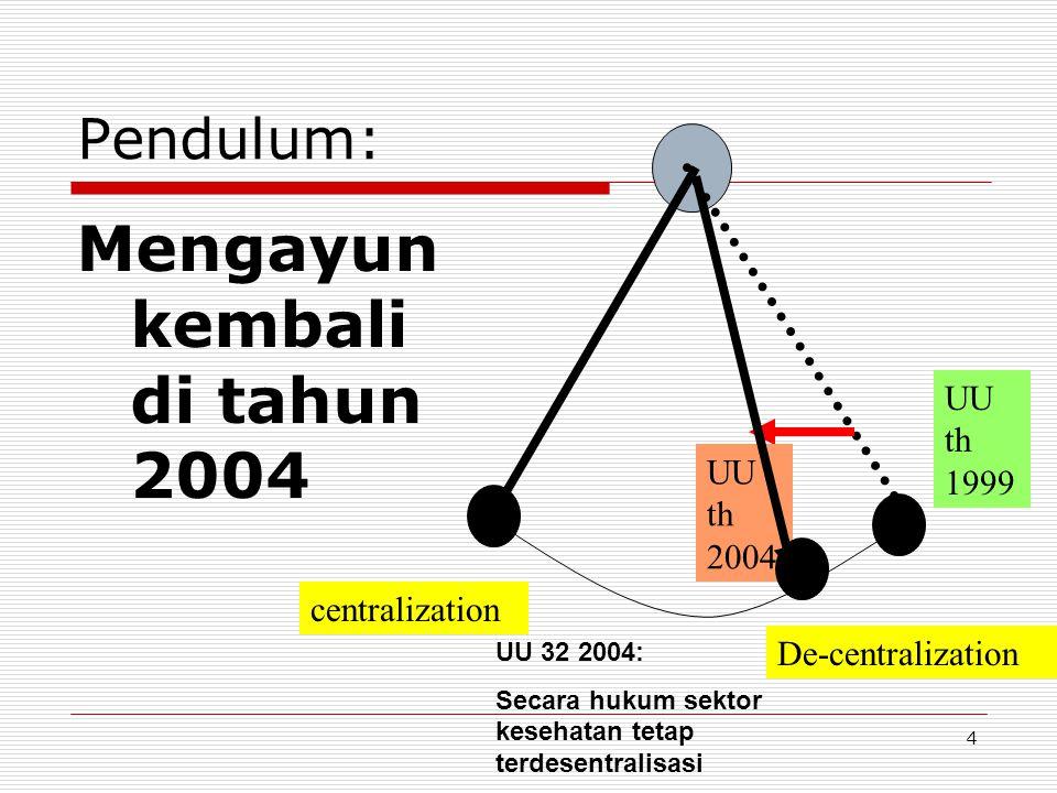 Pendulum: Mengayun kembali di tahun 2004 centralization De-centralization UU th 1999 UU th 2004 UU 32 2004: Secara hukum sektor kesehatan tetap terdes