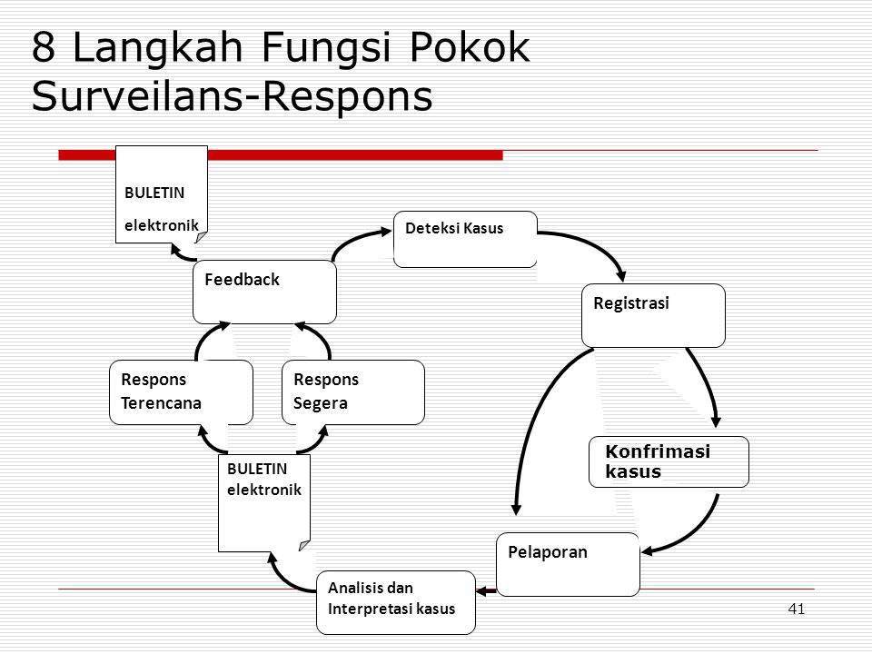 8 Langkah Fungsi Pokok Surveilans-Respons Deteksi Kasus Registrasi Pelaporan Analisis dan Interpretasi kasus Respons Segera Respons Terencana Feedback