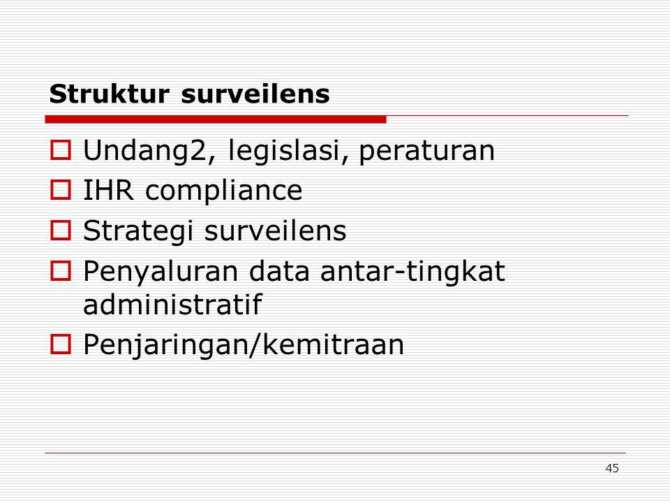 Struktur surveilens  Undang2, legislasi, peraturan  IHR compliance  Strategi surveilens  Penyaluran data antar-tingkat administratif  Penjaringan