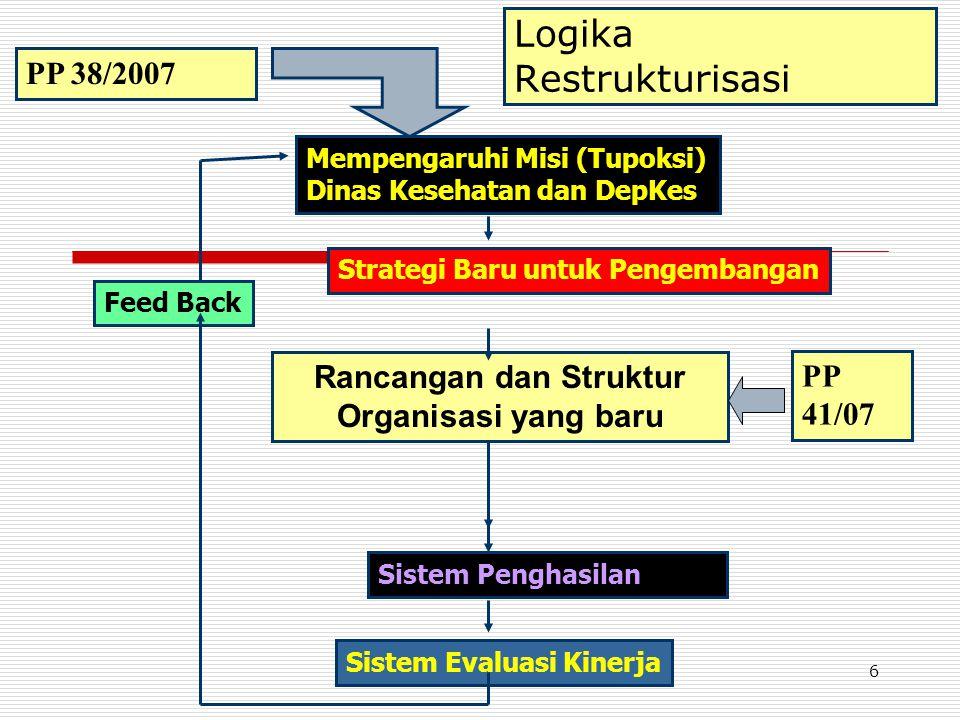 Logika Restrukturisasi Mempengaruhi Misi (Tupoksi) Dinas Kesehatan dan DepKes Strategi Baru untuk Pengembangan Rancangan dan Struktur Organisasi yang