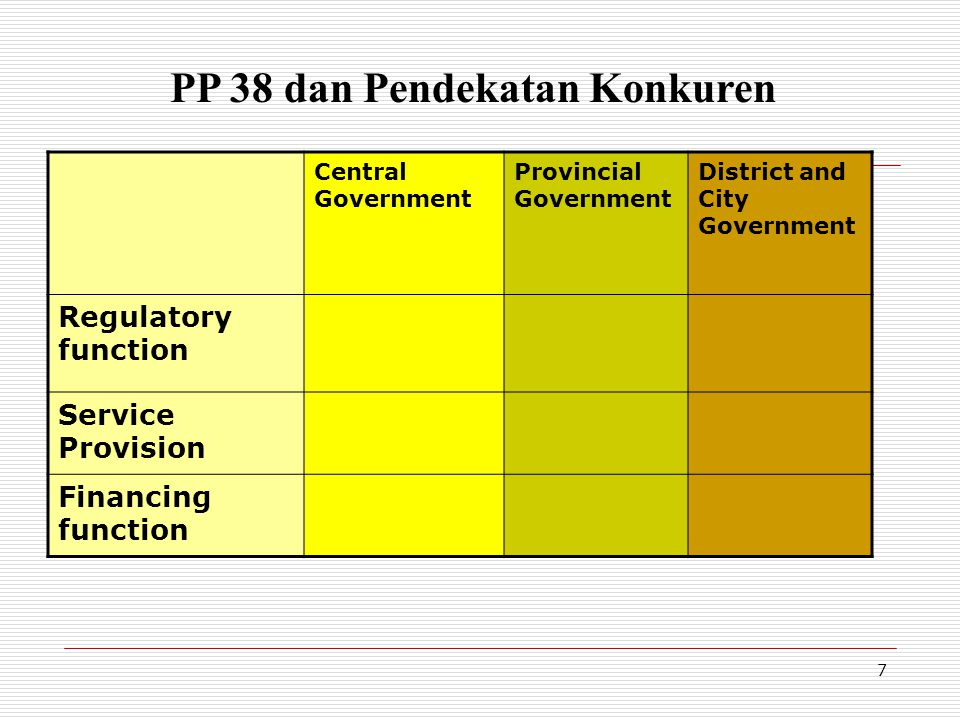 Arti Konkuren ...setiap bidang urusan pemerintahan yang bersifat konkuren senantiasa terdapat bagian urusan yang menjadi kewenangan Pemerintah, pemerintahan daerah provinsi, dan pemerintahan daerah kabupaten/kota.