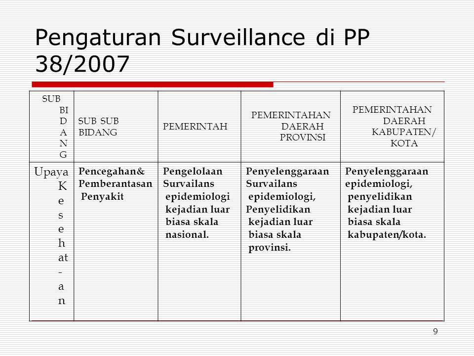 Pengaturan Surveillance di PP 38/2007 SUB BI D A N G SUB BIDANG PEMERINTAH PEMERINTAHAN DAERAH PROVINSI PEMERINTAHAN DAERAH KABUPATEN/ KOTA Upaya K e