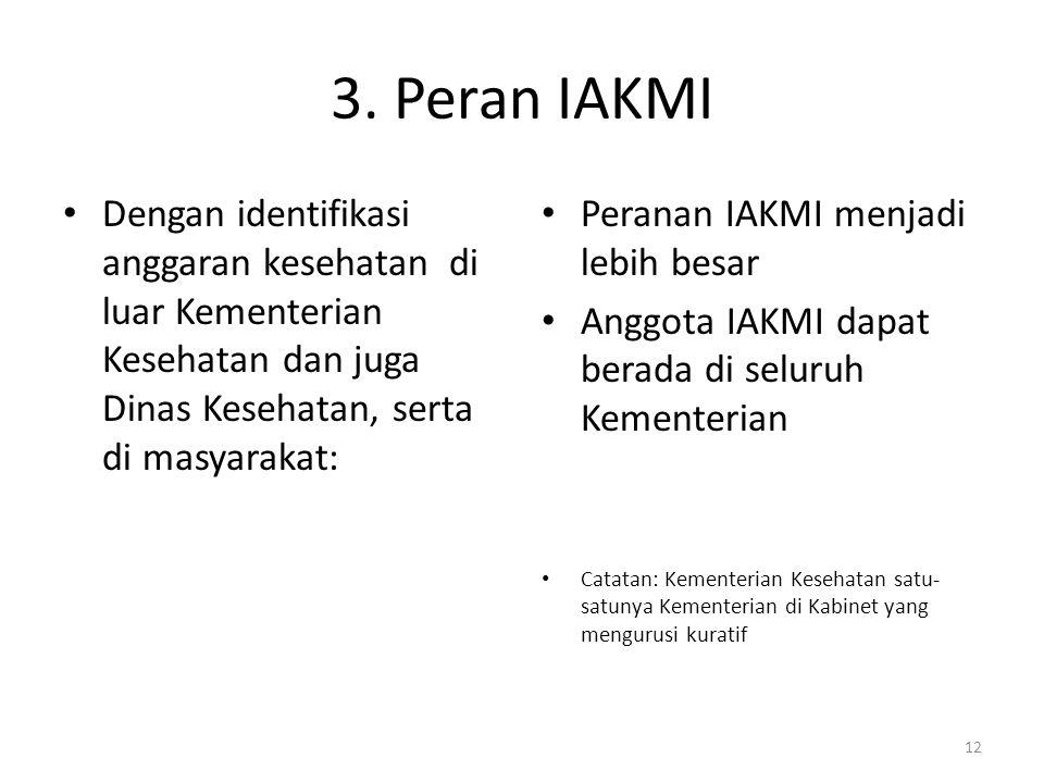 3. Peran IAKMI Dengan identifikasi anggaran kesehatan di luar Kementerian Kesehatan dan juga Dinas Kesehatan, serta di masyarakat: Peranan IAKMI menja