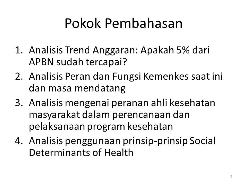Pokok Pembahasan 1.Analisis Trend Anggaran: Apakah 5% dari APBN sudah tercapai? 2.Analisis Peran dan Fungsi Kemenkes saat ini dan masa mendatang 3.Ana