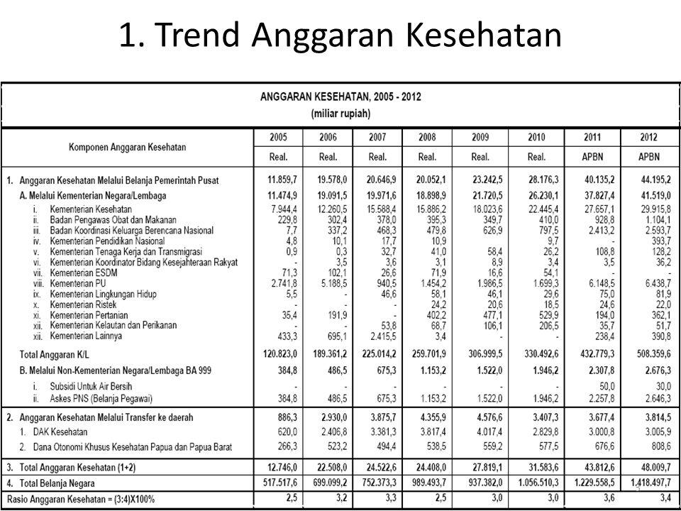 Analisis Trend anggaran Per sektor Lihat naik turunnya.