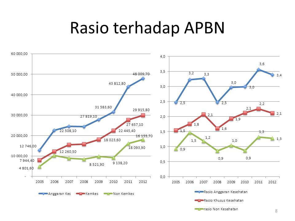 Rasio terhadap APBN 8