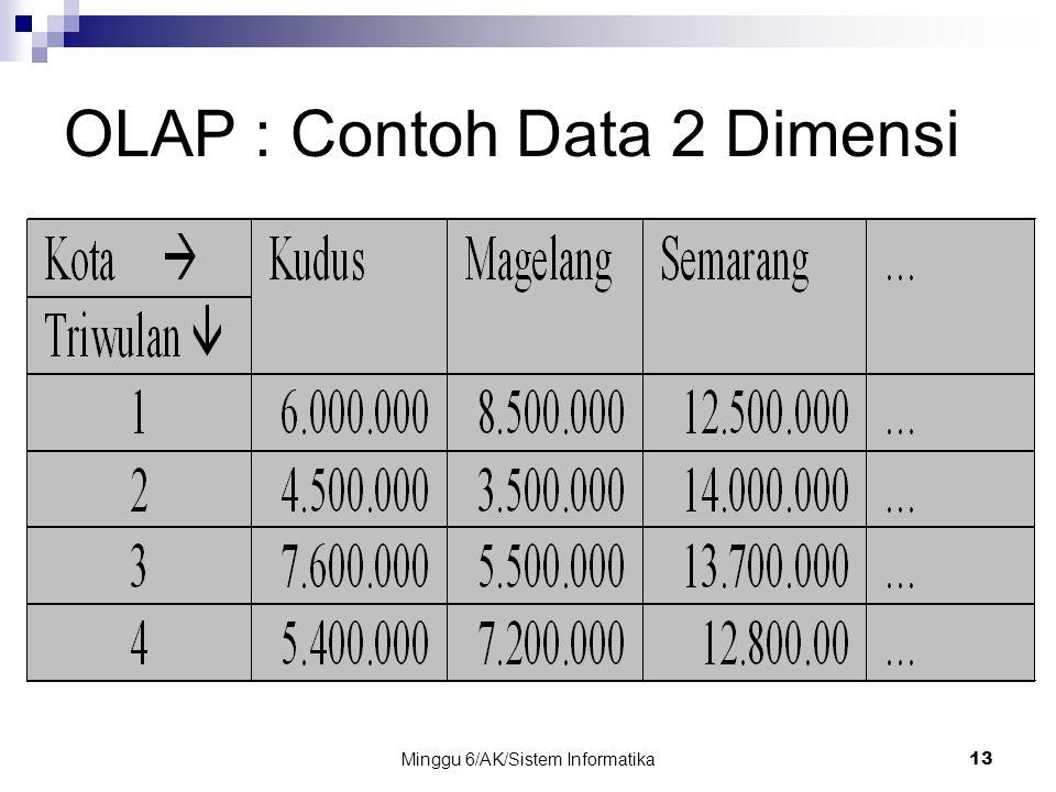 Minggu 6/AK/Sistem Informatika13 OLAP : Contoh Data 2 Dimensi