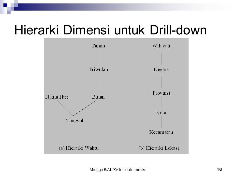 Minggu 6/AK/Sistem Informatika16 Hierarki Dimensi untuk Drill-down