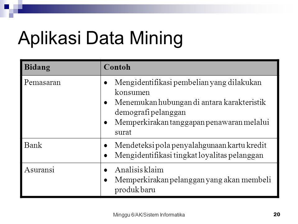 Minggu 6/AK/Sistem Informatika20 Aplikasi Data Mining BidangContoh Pemasaran  Mengidentifikasi pembelian yang dilakukan konsumen  Menemukan hubungan