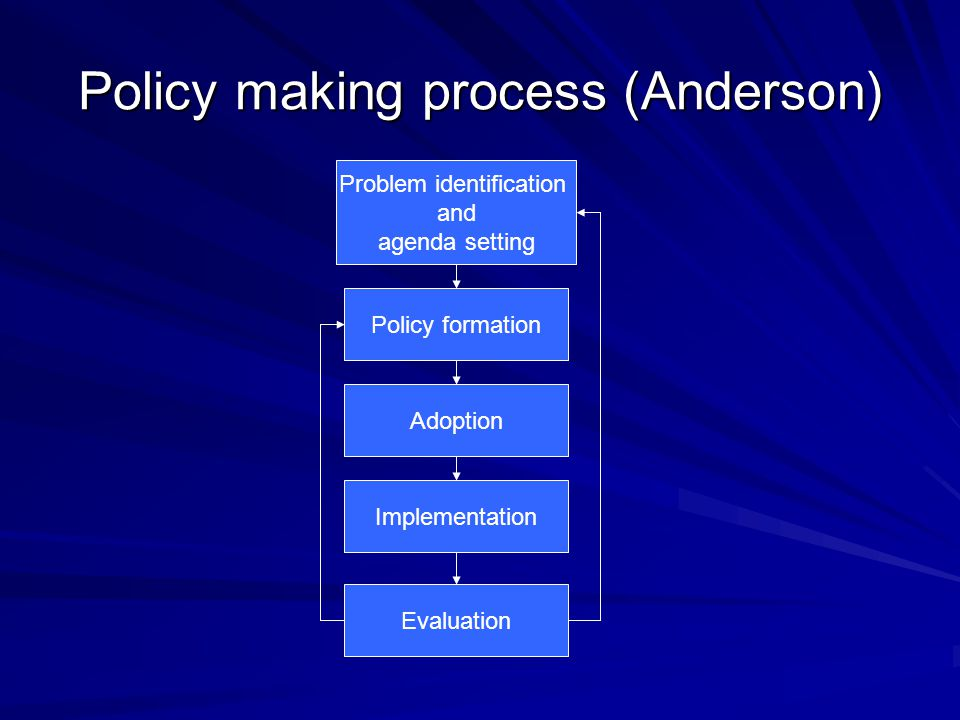 Policy making process (Anderson) Problem identification and agenda setting Policy formation Adoption Implementation Evaluation