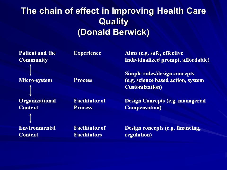 The chain of effect in Improving Health Care Quality (Donald Berwick) Patient and the Community Micro-system Organizational Context Environmental Context Experience Process Facilitator of Process Facilitator of Facilitators Aims (e.g.
