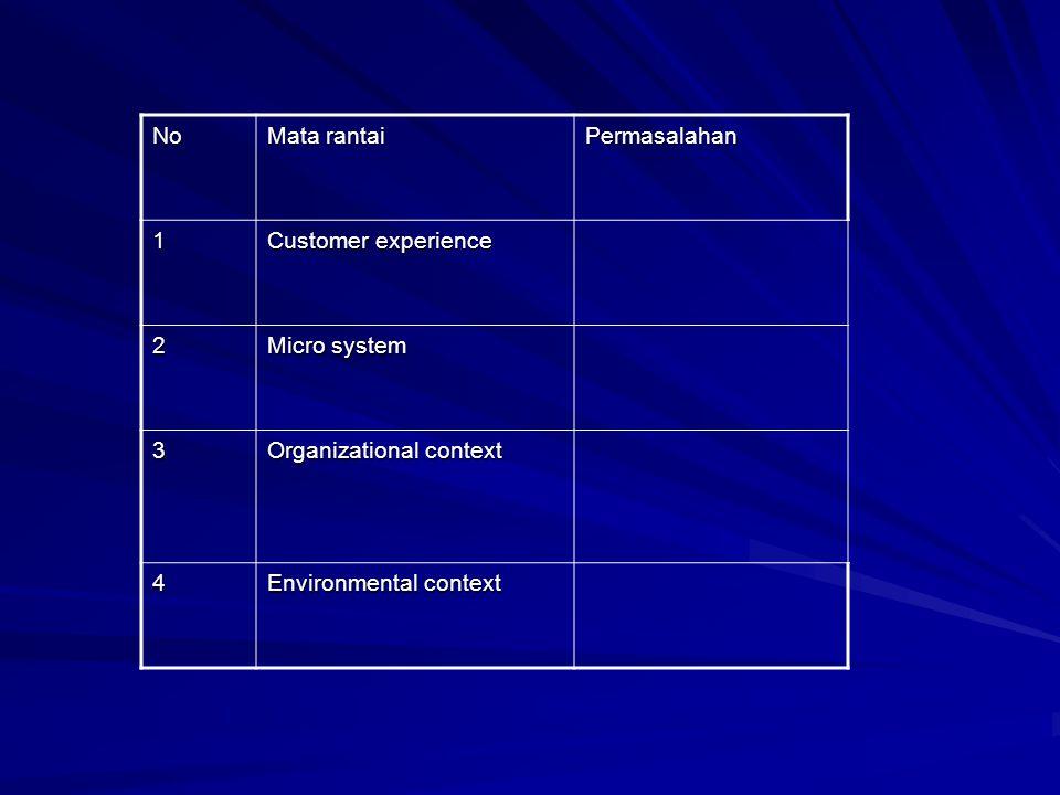 No Mata rantai Permasalahan 1 Customer experience 2 Micro system 3 Organizational context 4 Environmental context