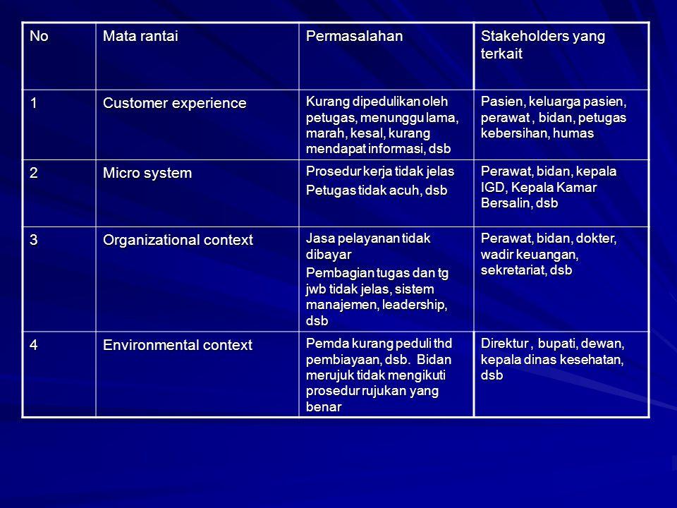 No Mata rantai Permasalahan Stakeholders yang terkait 1 Customer experience Kurang dipedulikan oleh petugas, menunggu lama, marah, kesal, kurang menda