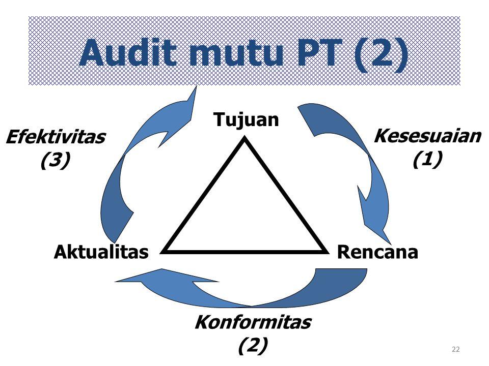 22 Audit mutu PT (2) Tujuan RencanaAktualitas Kesesuaian (1) Konformitas (2) Efektivitas (3)