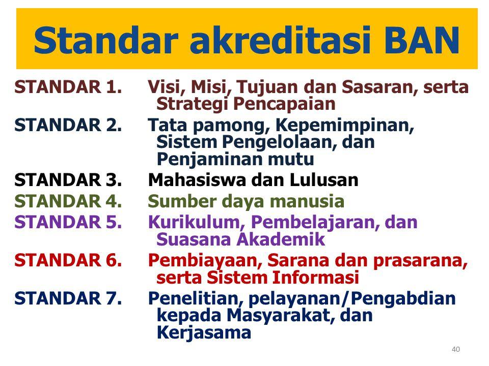 40 Standar akreditasi BAN STANDAR 1. Visi, Misi, Tujuan dan Sasaran, serta Strategi Pencapaian STANDAR 2. Tata pamong, Kepemimpinan, Sistem Pengelolaa