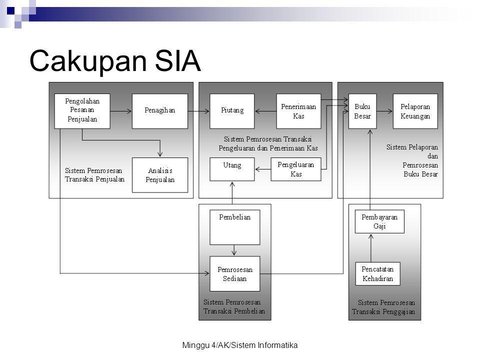 Minggu 4/AK/Sistem Informatika Cakupan SIA