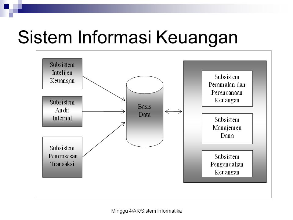 Minggu 4/AK/Sistem Informatika Sistem Informasi Keuangan