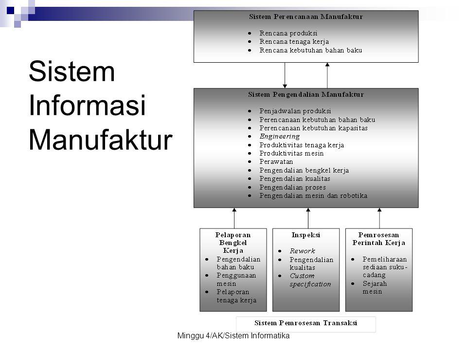 Minggu 4/AK/Sistem Informatika Sistem Informasi Manufaktur