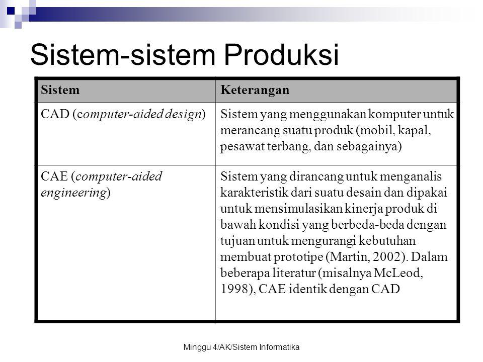 Minggu 4/AK/Sistem Informatika Sistem-sistem Produksi SistemKeterangan CAD (computer-aided design)Sistem yang menggunakan komputer untuk merancang sua