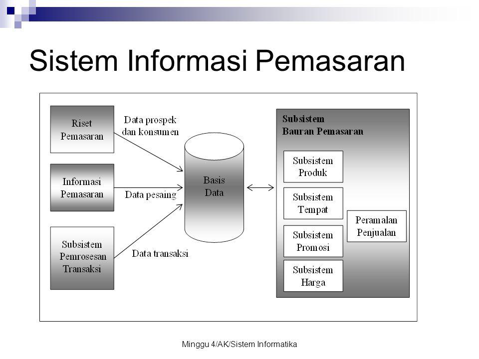 Minggu 4/AK/Sistem Informatika Sistem Informasi Pemasaran
