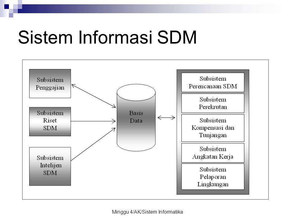 Minggu 4/AK/Sistem Informatika Sistem Informasi SDM
