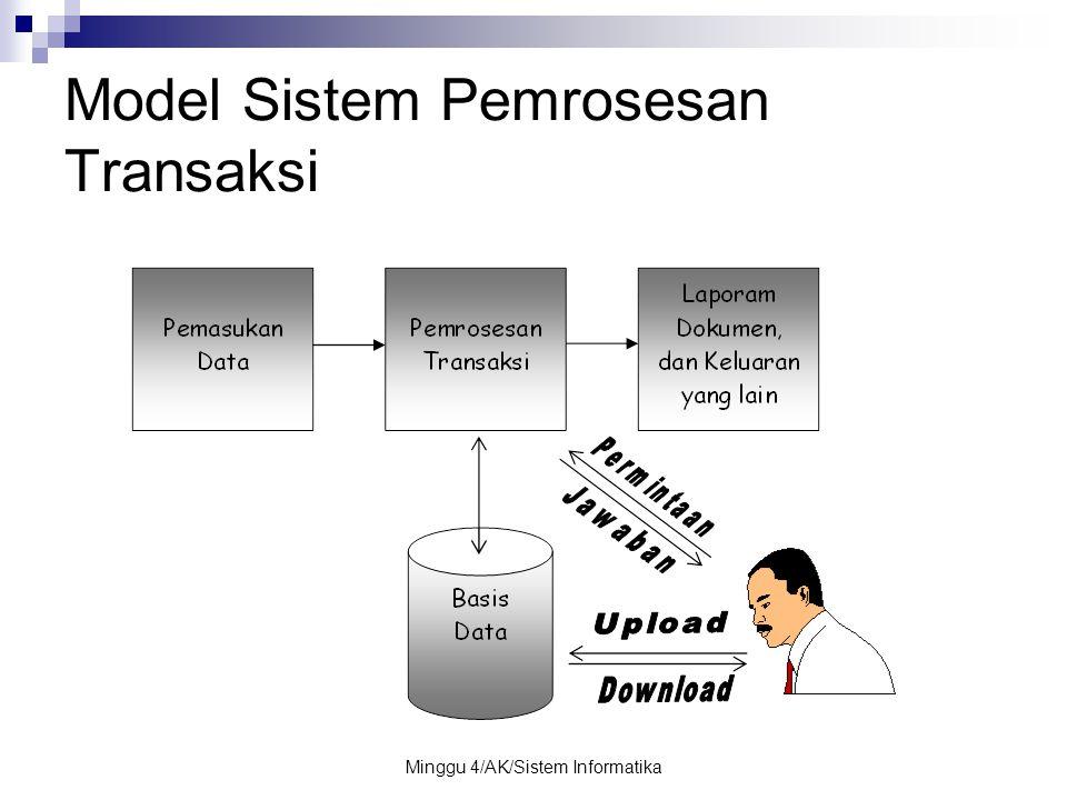 Minggu 4/AK/Sistem Informatika Model Sistem Pemrosesan Transaksi