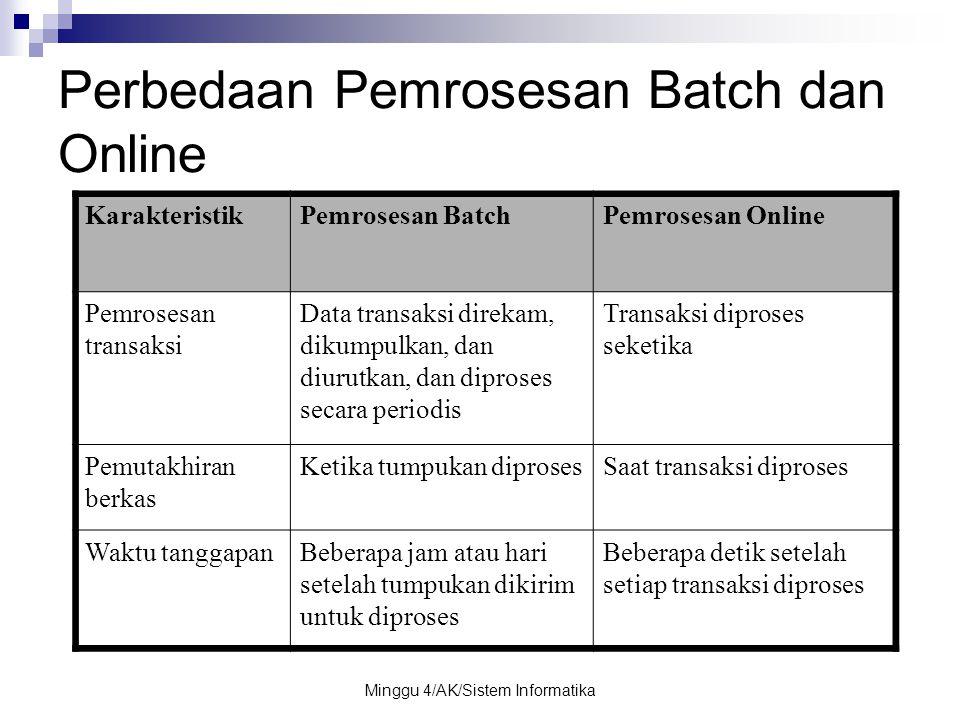 Minggu 4/AK/Sistem Informatika Perbedaan Pemrosesan Batch dan Online KarakteristikPemrosesan BatchPemrosesan Online Pemrosesan transaksi Data transaks