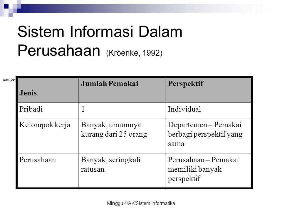 Minggu 4/AK/Sistem Informatika Sistem Informasi Dalam Perusahaan (Kroenke, 1992) dan perusahaan. Jenis Jumlah PemakaiPerspektif Pribadi1Individual Kel