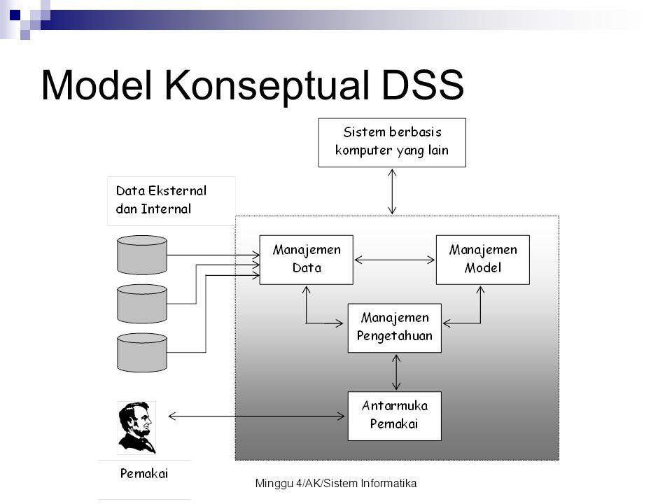 Minggu 4/AK/Sistem Informatika Model Konseptual DSS