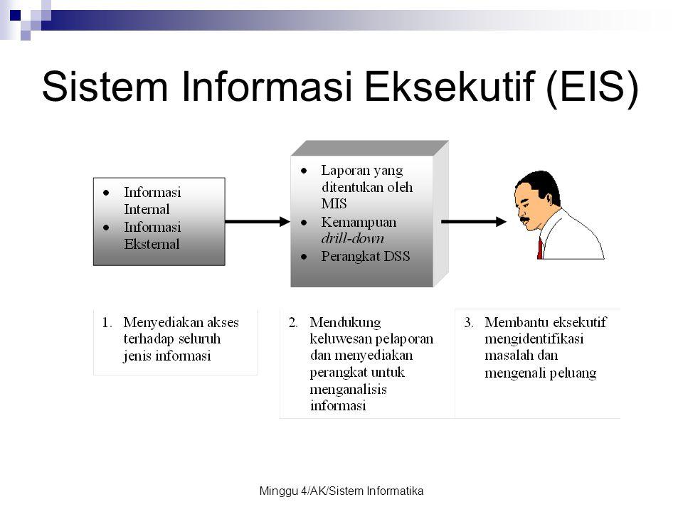 Minggu 4/AK/Sistem Informatika Sistem Informasi Eksekutif (EIS)