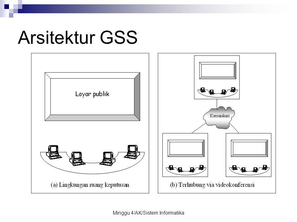 Minggu 4/AK/Sistem Informatika Arsitektur GSS