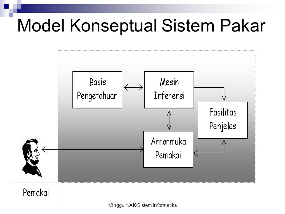 Minggu 4/AK/Sistem Informatika Model Konseptual Sistem Pakar