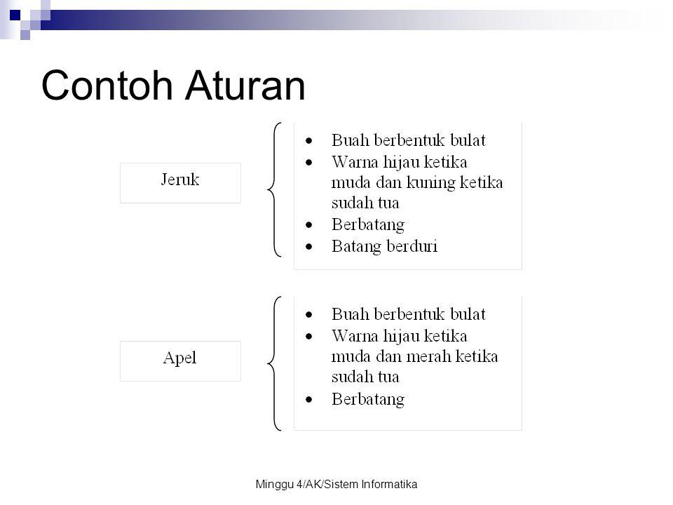 Minggu 4/AK/Sistem Informatika Contoh Aturan