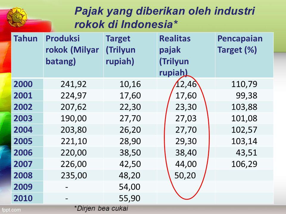 TahunProduksi rokok (Milyar batang) Target (Trilyun rupiah) Realitas pajak (Trilyun rupiah) Pencapaian Target (%) 2000 241,92 10,16 12,46 110,79 2001
