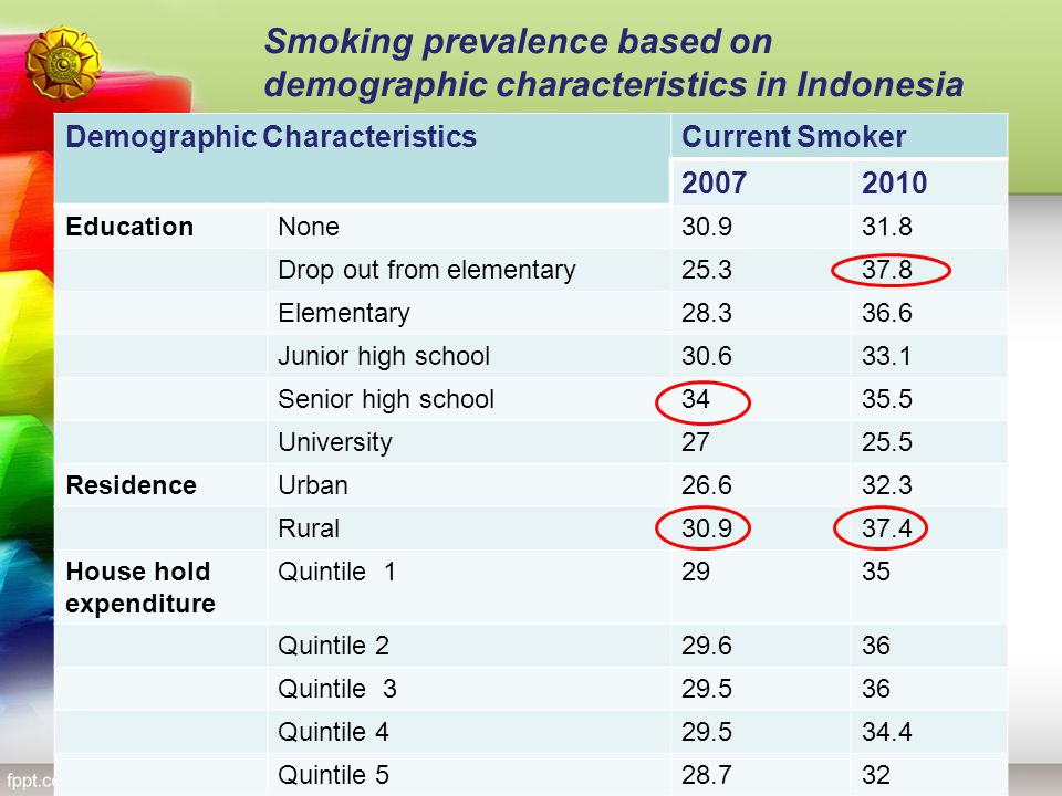 Demographic CharacteristicsCurrent Smoker 20072010 EducationNone30.931.8 Drop out from elementary25.337.8 Elementary28.336.6 Junior high school30.633.
