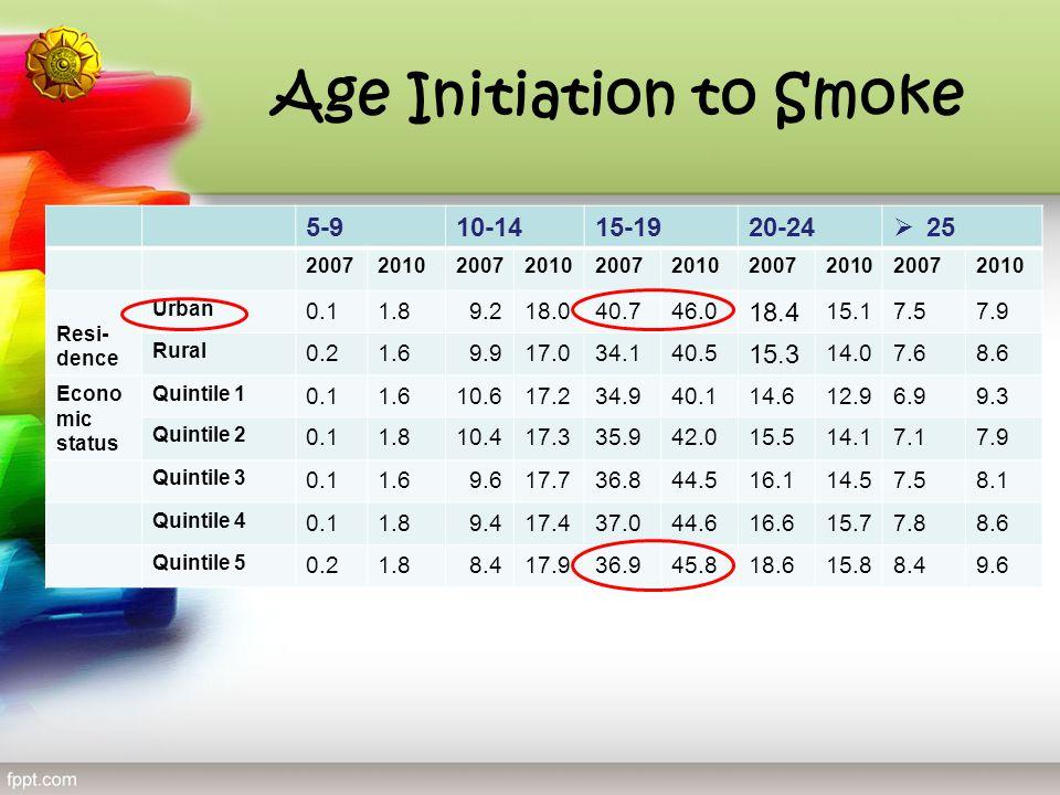 Age Initiation to Smoke 5-910-1415-1920-24  25 2007201020072010200720102007201020072010 Resi- dence Urban 0.11.8 9.218.040.746.0 18.4 15.17.57.9 Rura