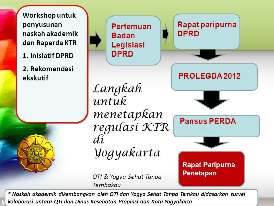 Workshop untuk penyusunan naskah akademik dan Raperda KTR 1. Inisiatif DPRD 2. Rekomendasi ekskutif Workshop untuk penyusunan naskah akademik dan Rape