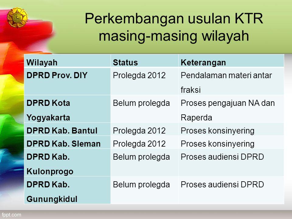 WilayahStatusKeterangan DPRD Prov. DIYProlegda 2012 Pendalaman materi antar fraksi DPRD Kota Yogyakarta Belum prolegda Proses pengajuan NA dan Raperda
