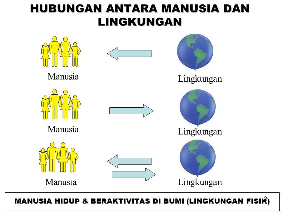 HUBUNGAN ANTARA MANUSIA DAN LINGKUNGAN Manusia Lingkungan Manusia Lingkungan ManusiaLingkungan MANUSIA HIDUP & BERAKTIVITAS DI BUMI (LINGKUNGAN FISIK) 2