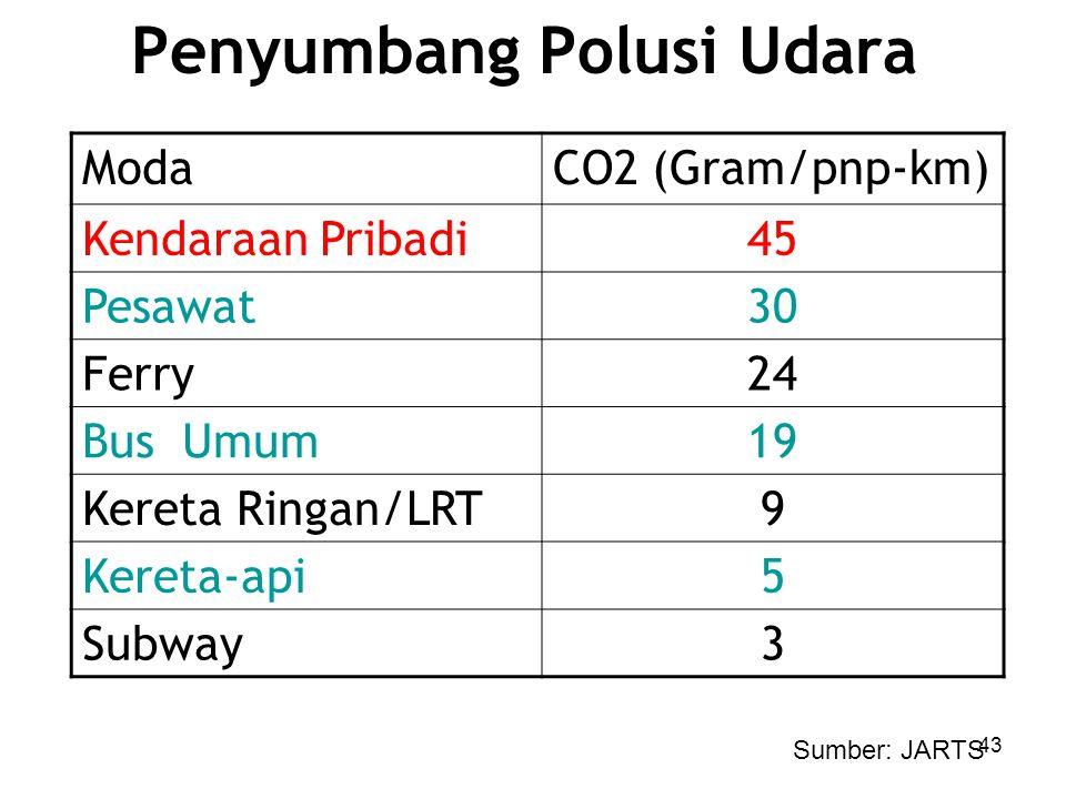 Pencemaran Udara dari Transportasi Bensin Bertimbal: –Juli 2006, bensin bebas timbal (Pb) nasional –Survey KLH Oktober 2006: Kadar Pb: 0,069 g/l (stan