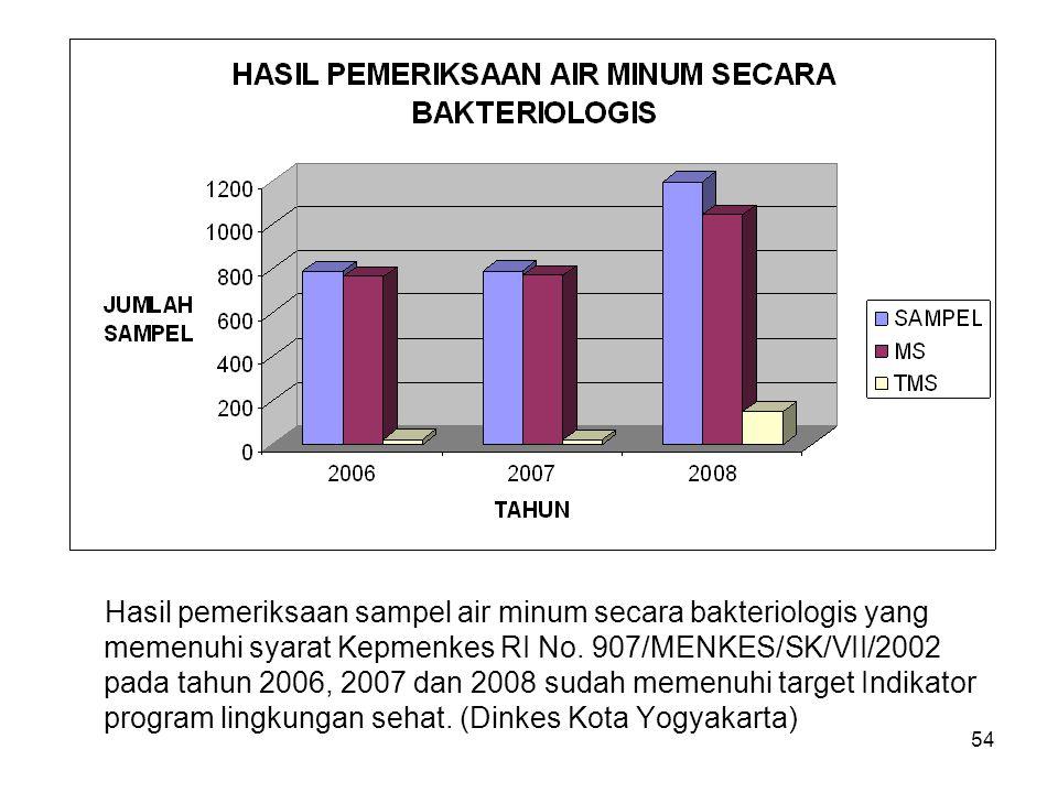 Persentase hasil pemeriksaan sampel air bersih secara bakteriologis yang memenuhi syarat ; pada tahun 2006(32%), 2007(50%) dan 2008(39%) belum memenuh