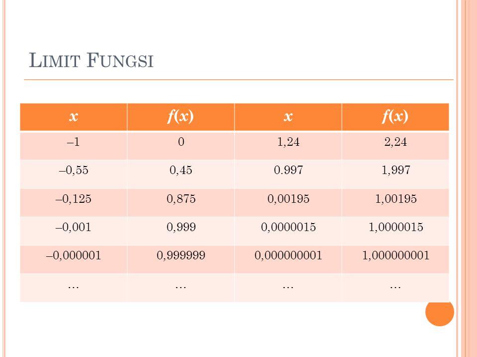 L IMIT F UNGSI xf(x)f(x) xf(x)f(x) –101,242,24 –0,550,450.9971,997 –0,1250,8750,001951,00195 –0,0010,9990,00000151,0000015 –0,0000010,9999990,00000000
