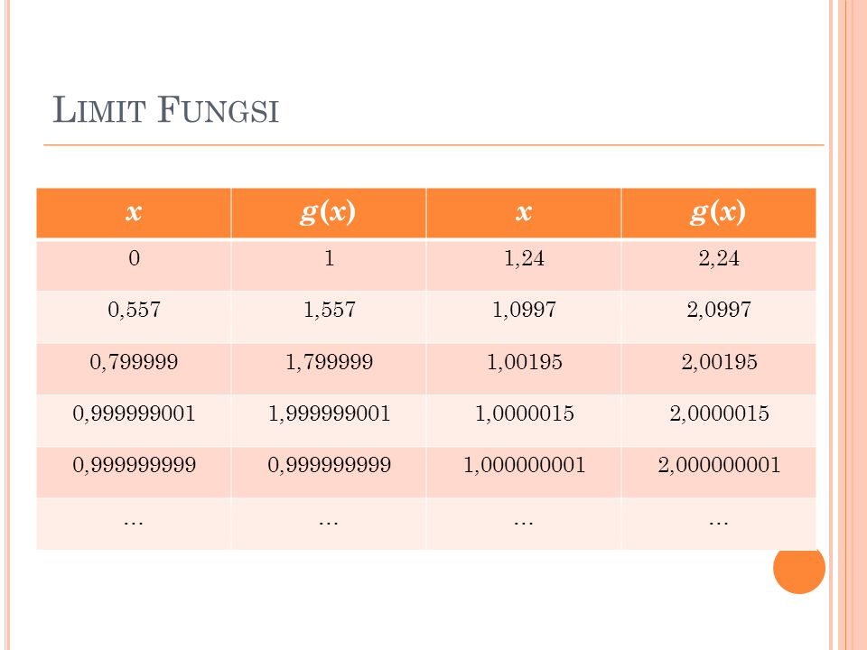 L IMIT F UNGSI xg(x)g(x) xg(x)g(x) 011,242,24 0,5571,5571,09972,0997 0,7999991,7999991,001952,00195 0,9999990011,9999990011,00000152,0000015 0,9999999