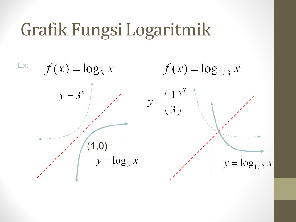 Grafik Fungsi Logaritmik Ex. (1,0)