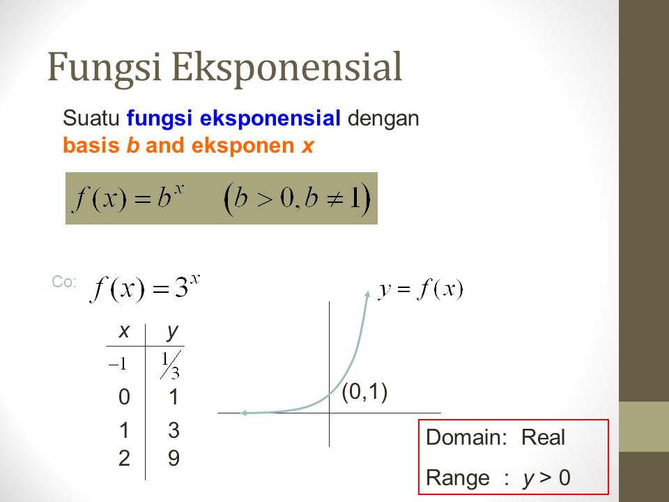 Fungsi Eksponensial Suatu fungsi eksponensial dengan basis b and eksponen x Co: Domain: Real Range : y > 0 (0,1) 0 1 1 3 2 9 x y