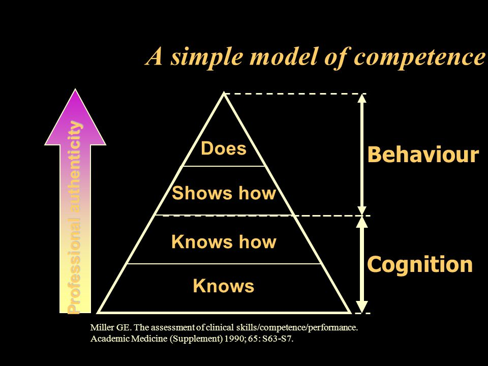 A simple model of competence Miller GE. The assessment of clinical skills/competence/performance. Academic Medicine (Supplement) 1990; 65: S63-S7. Kno