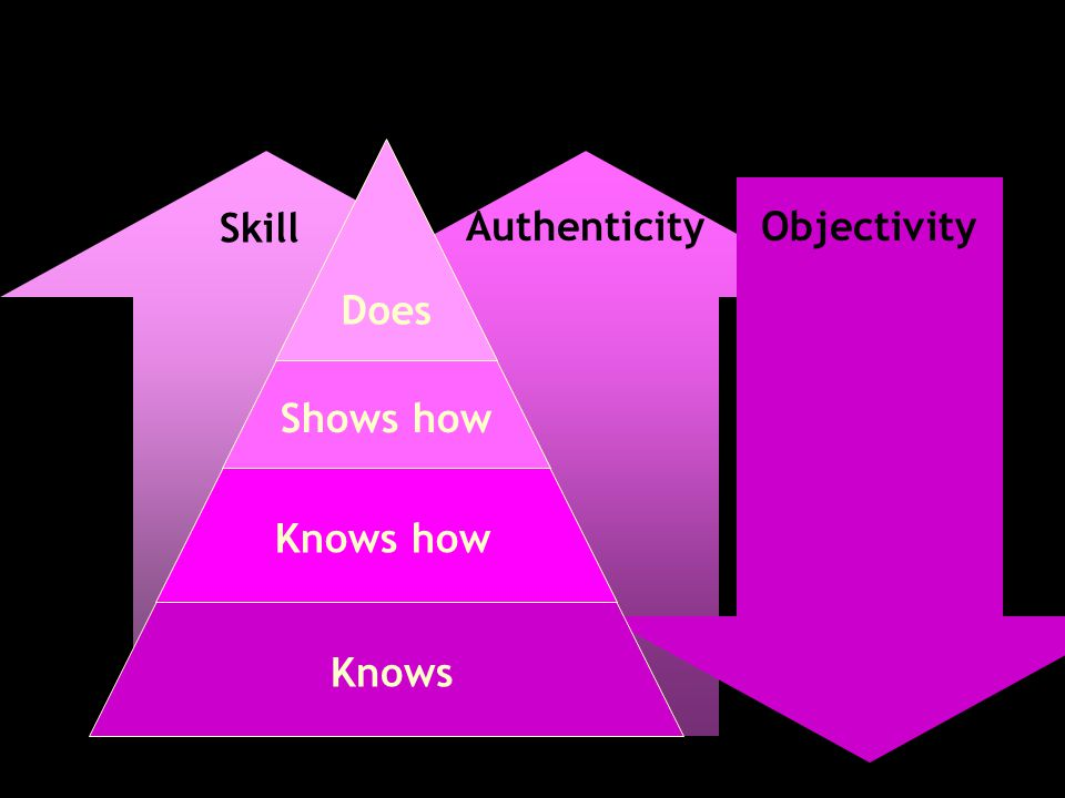 Authenticity Knows Knows how Shows how Does Skill Objectivity
