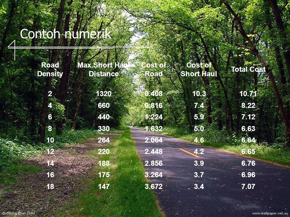 Contoh numerik Road Density Max.Short Haul Distance Cost of Road Cost of Short Haul Total Cost 213200.40810.310.71 46600.8167.48.22 64401.2245.97.12 83301.6325.06.63 102642.0644.66.64 122202.4484.26.65 141882.8563.96.76 161753.2643.76.96 181473.6723.47.07