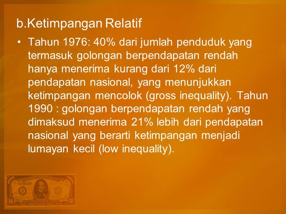 b.Ketimpangan Relatif Tahun 1976: 40% dari jumlah penduduk yang termasuk golongan berpendapatan rendah hanya menerima kurang dari 12% dari pendapatan