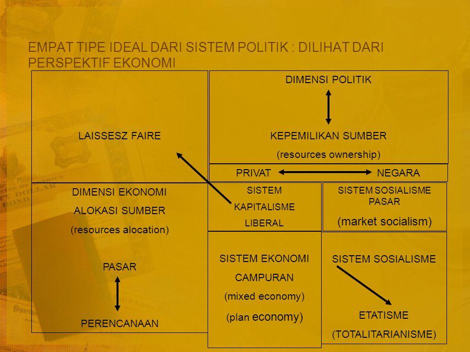 Benang Merah Hubungan Sistem Ekonomi dengan Sistem Politik Kutub A Konteks Pengkutuban Kutub Z LiberalismeIdeologi politikKomunisme (liberal)(komunis) DemokrasiRejim pemerintahanOtokrasi (demokratis)(cara memerintah)(otoriter) EgalitarianismepenyelenggaraanEtatisme (egaliter)kenegaraan(etatis) DesentralistisStruktur birokrasiSentralisme (desentralistis)(sentralistis) KapitalismeIdeologi ekonomiSosialisme (kapitalis)(sosialis) Mekanisme PasarPengelolaan ekonomiPerencanaan Terpusat